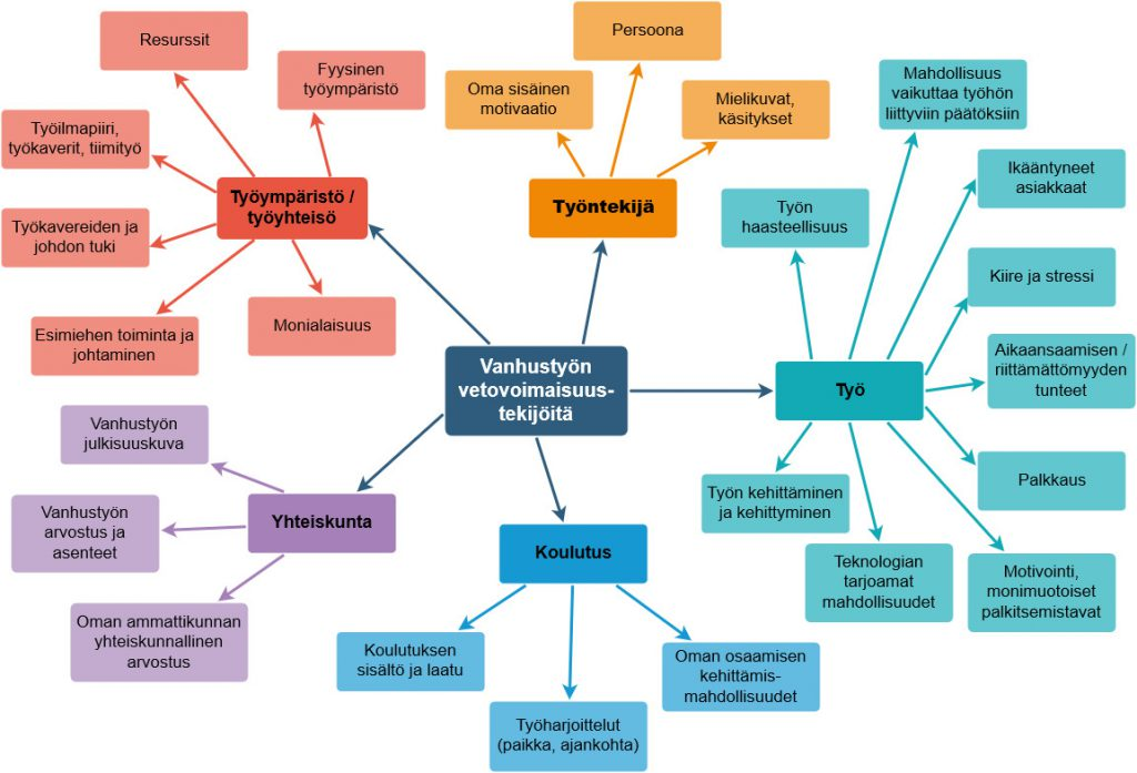 Kuvio jossa on lueteltu vahustyön vetovoimaisuustekijöitä
